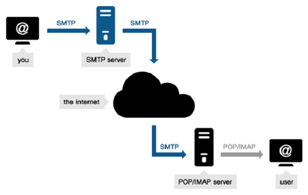 email smtp servers